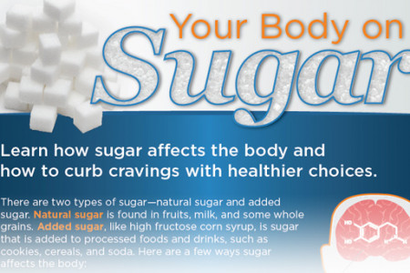 Your Body on Sugar Infographic
