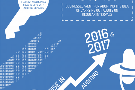 Your Business Performs Best When It Is Secured Infographic