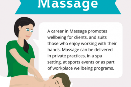 Your Career in the Massage Therapy Industry Infographic