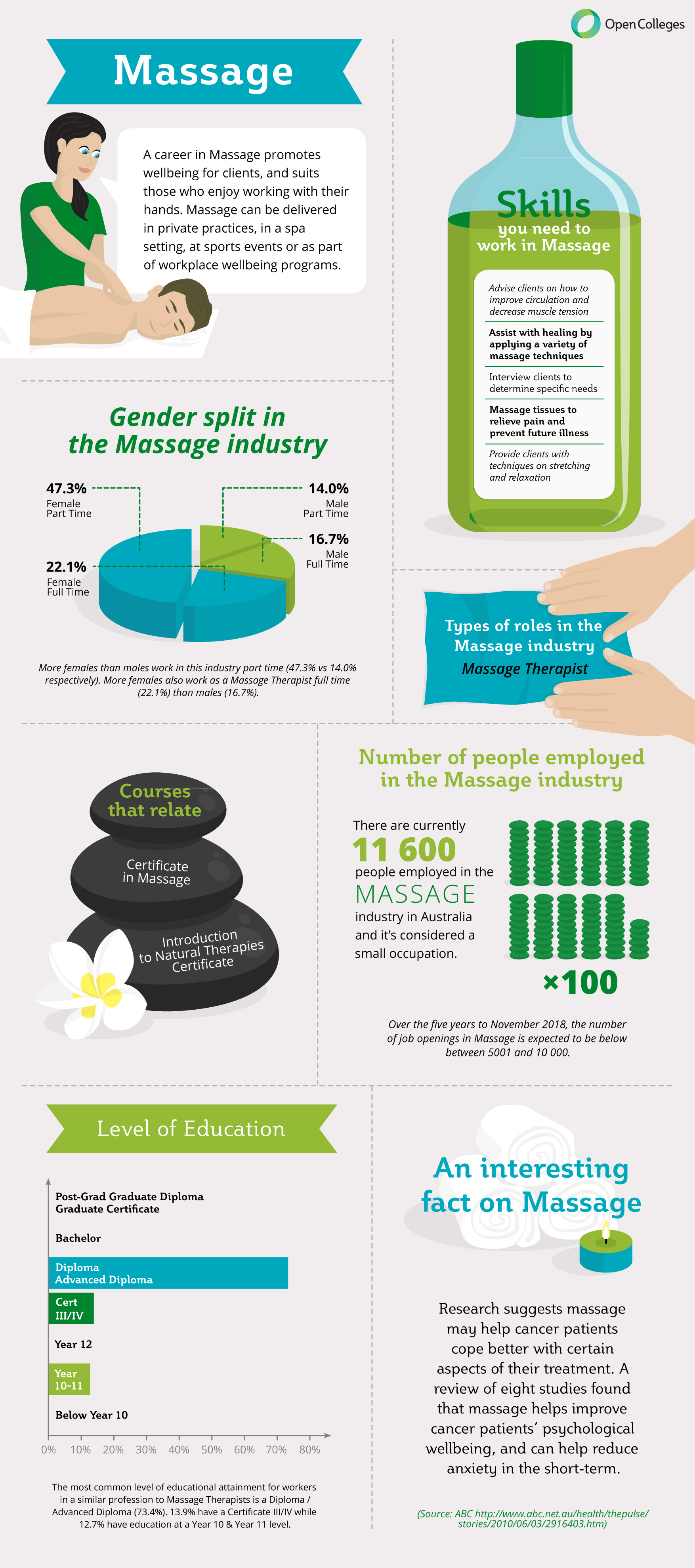 your-career-in-the-massage-therapy-indus