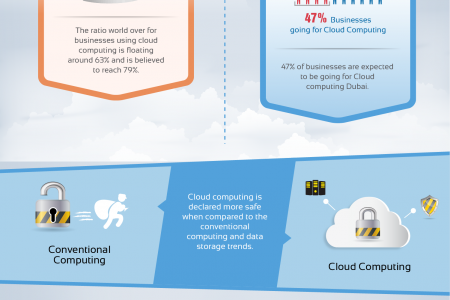 Your Data And Information Is Safe And Secure Somewhere In The Clouds Infographic