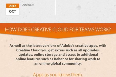 Your definitive guide to Adobe Creative Cloud Infographic