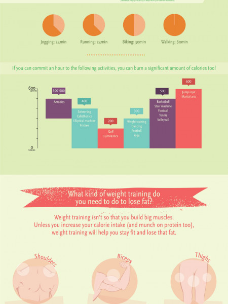 Your Definitive Guide To Weight Loss Infographic