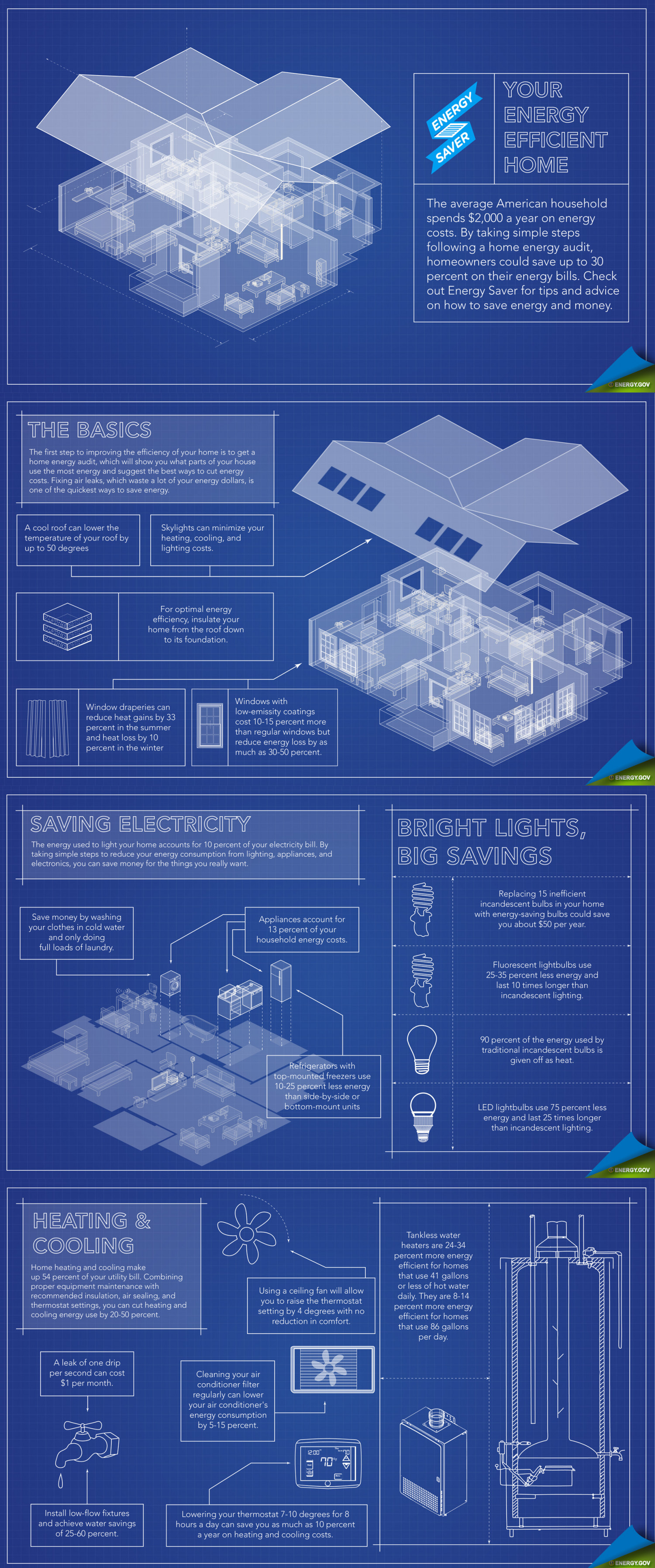 Your Energy Efficient Home Infographic