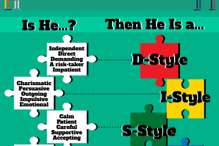 Your Father's DISC Personality Type Infographic