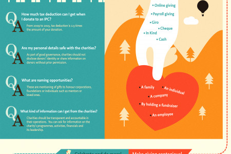 Your Giving Journey in Singapore Infographic