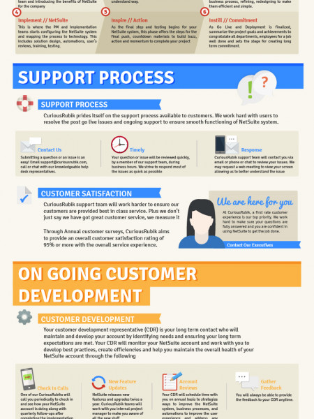 Your Complete Guide To Customer Experience Infographic