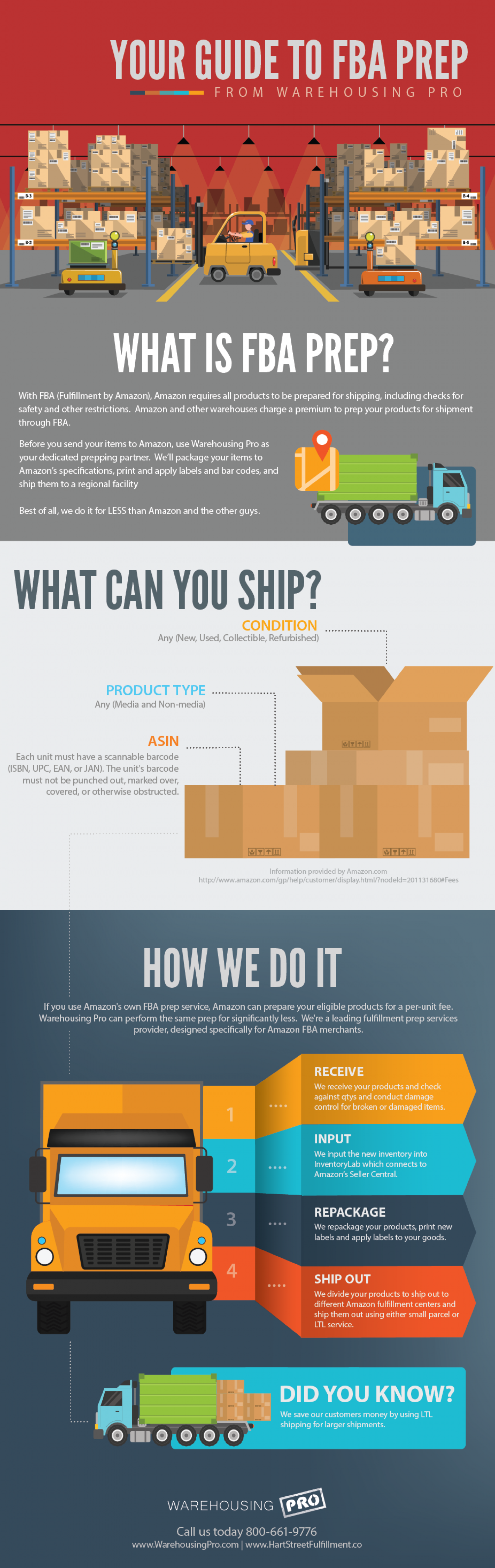 Your Guide to FBA Prep From Warehousing Pro  Infographic