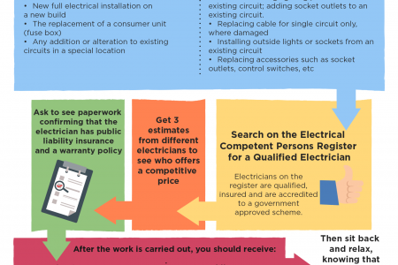 Your Guide to Hiring an Electrician Infographic