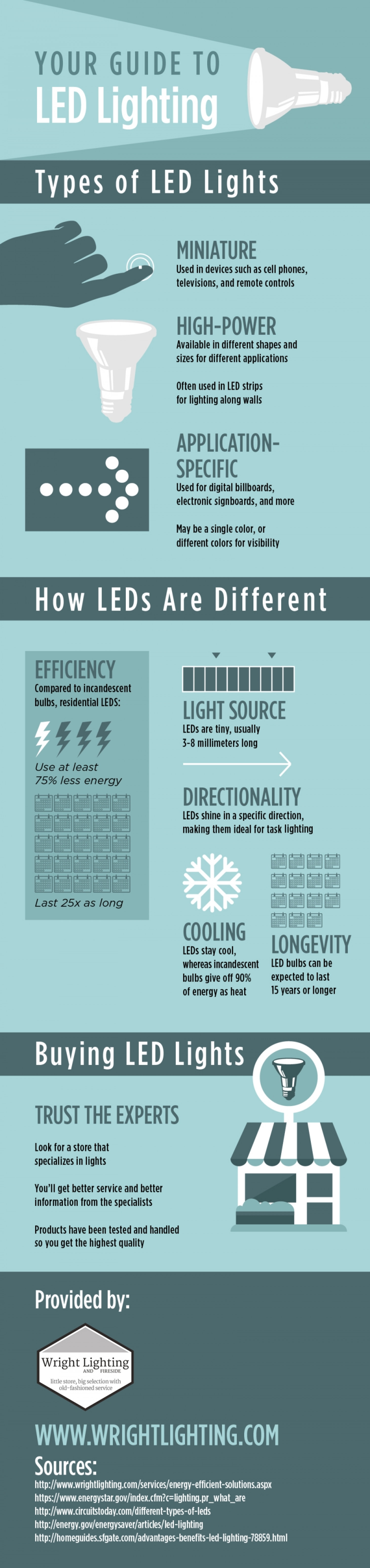 Your Guide to LED Lighting   Infographic