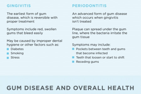 Your Guide to Periodontal Disease Infographic