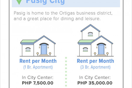 Your guide to rental costs in 4 trendy Metro Manila cities Infographic