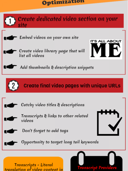 Your Guide To Video SEO Infographic