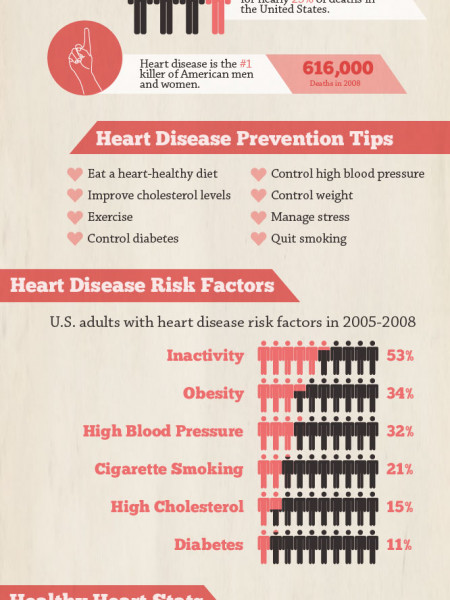 American Heart Month: Your Healthy Heart Infographic