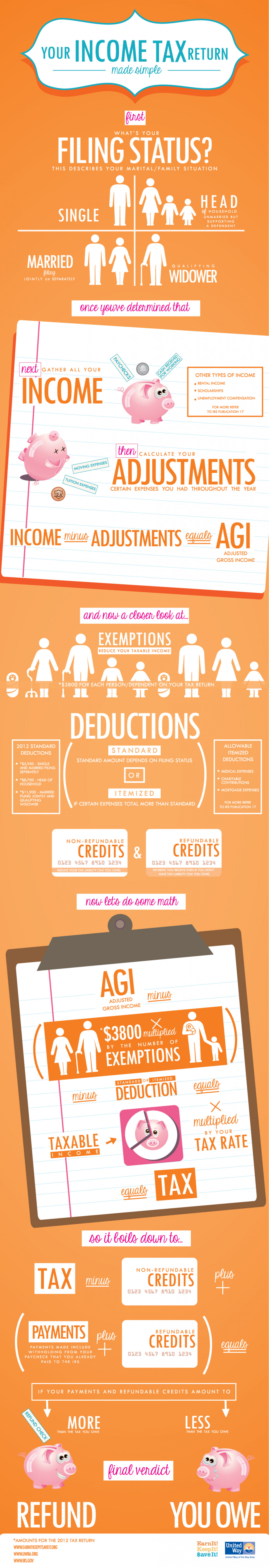 Your Income Tax Return - Made Simple Infographic
