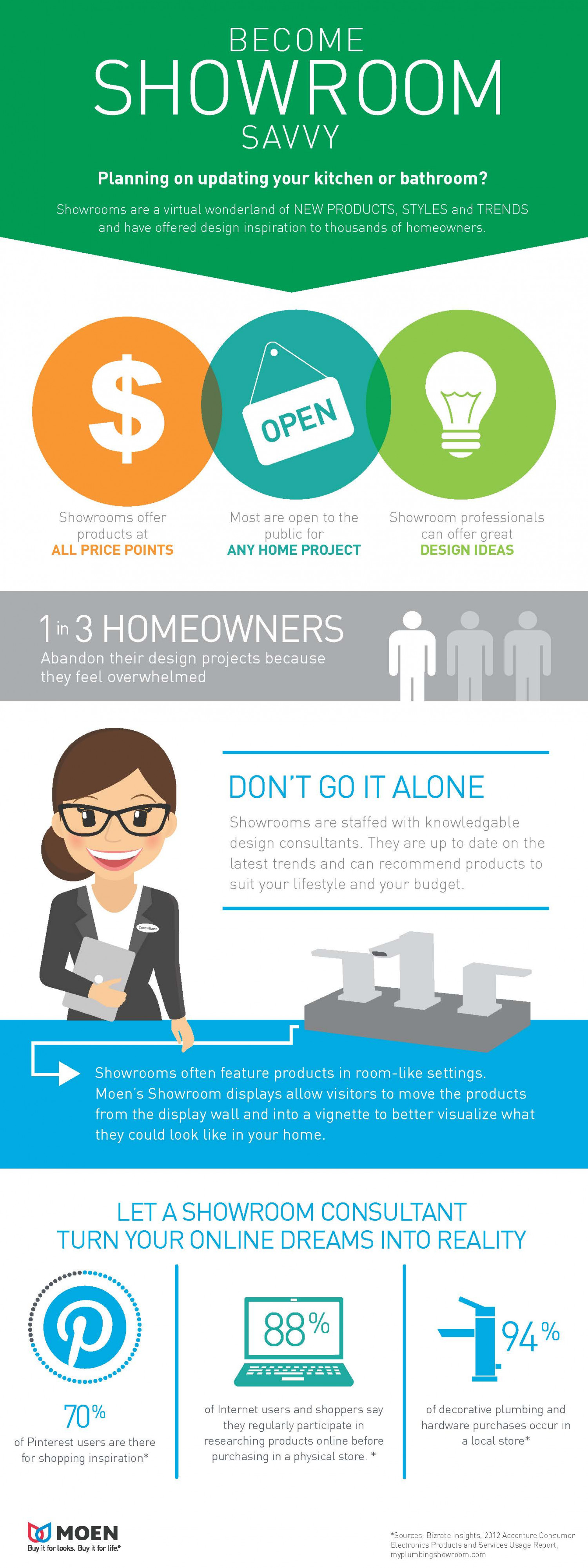 your kitchen and bath remodel why showrooms work infographic