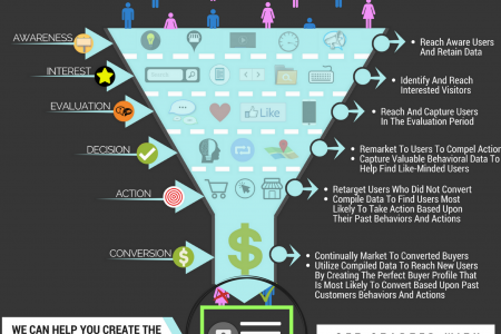 Your Leaking Online Sales Funnel - Create The Perfect Buyer Profile Through Remarketing and Custom Audiences! Infographic