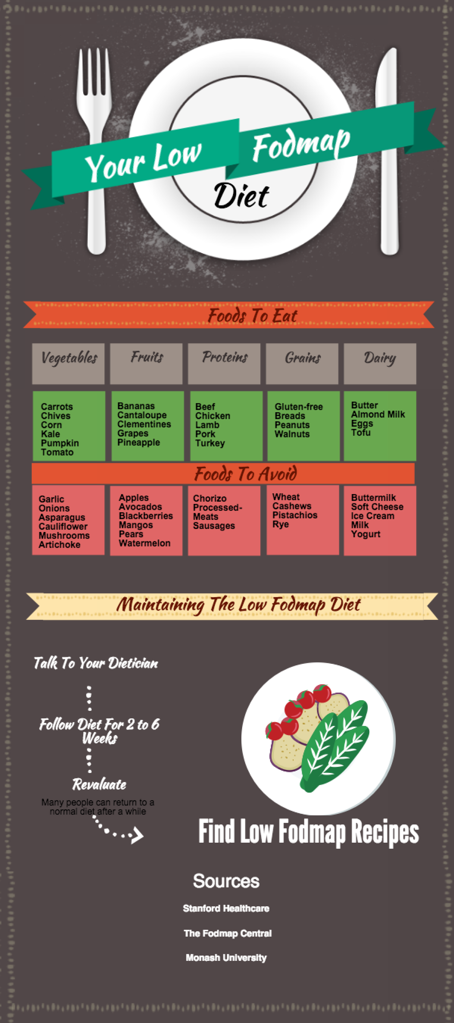 Your Low Fodmap Diet Visual Ly Fodmap is an acronym for fermentable oligosaccharides, disaccharides, monosaccharides and polyols. your low fodmap diet visual ly