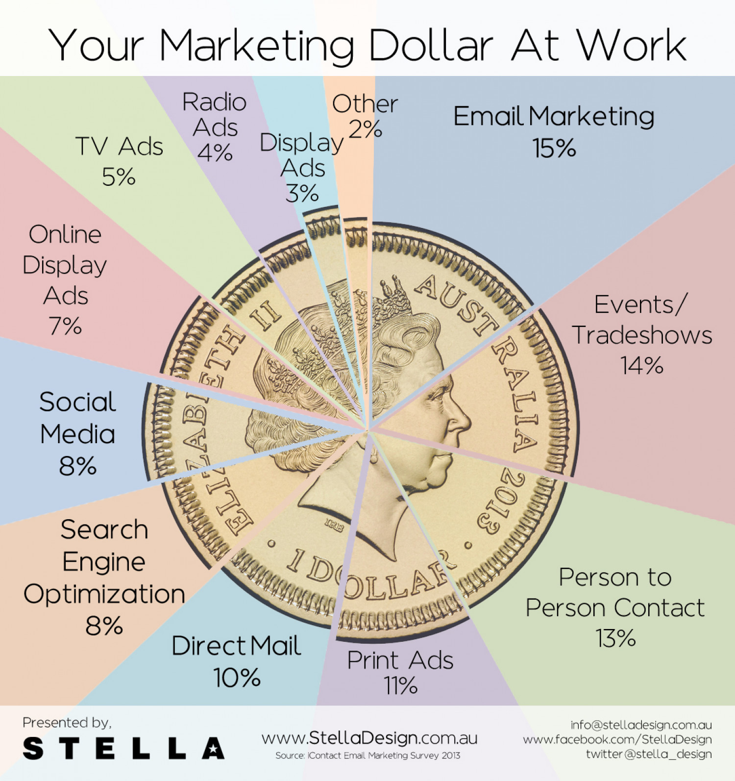 Your Marketing Dollar At Work Infographic