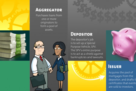 Your Mortgage Chopped Up and Sold Off Infographic