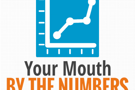 Your Mouth By The Numbers Infographic
