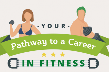 Your Pathway to a Career in Fitness Infographic