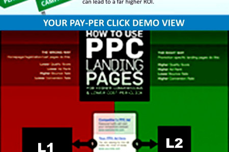 Your Pay Per Click Strategy Chart Infographic