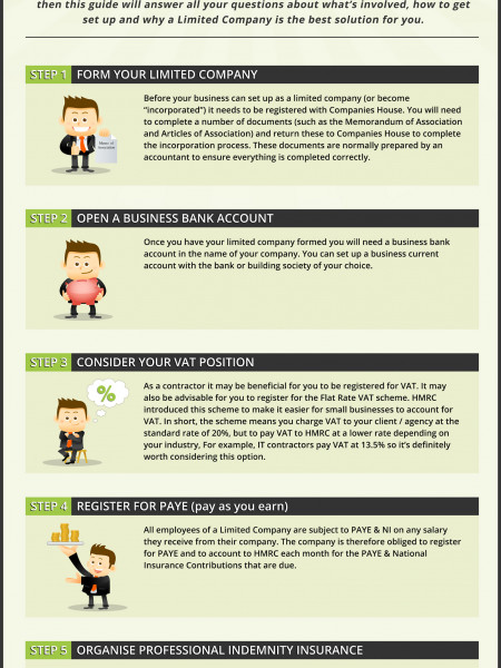 Your Quick Start Guide to Setting up a Contractor Limited Company Infographic