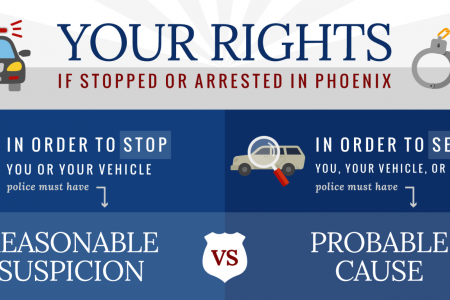 Your Rights if Stopped or Arrested in Phoenix Infographic