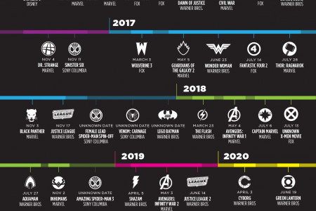 Your supermovie timeline Infographic