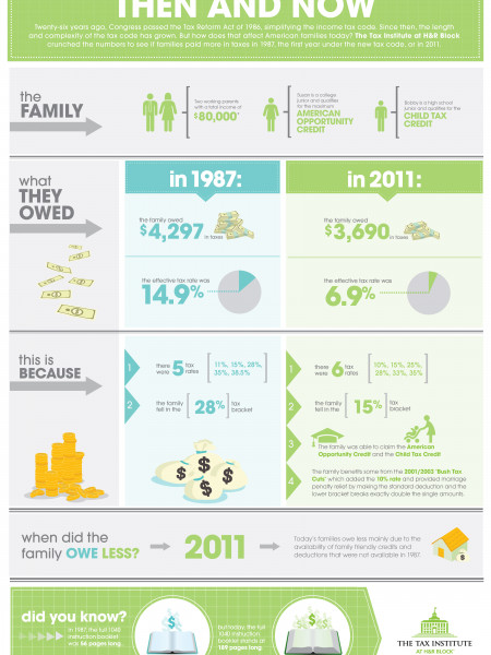 Your Taxes: Then and Now Infographic