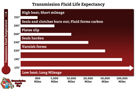Your Transmission's Worst Enemy: Heat Infographic