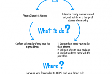 Your USPS Package Was Forwarded To A Different Address: Now What? Infographic
