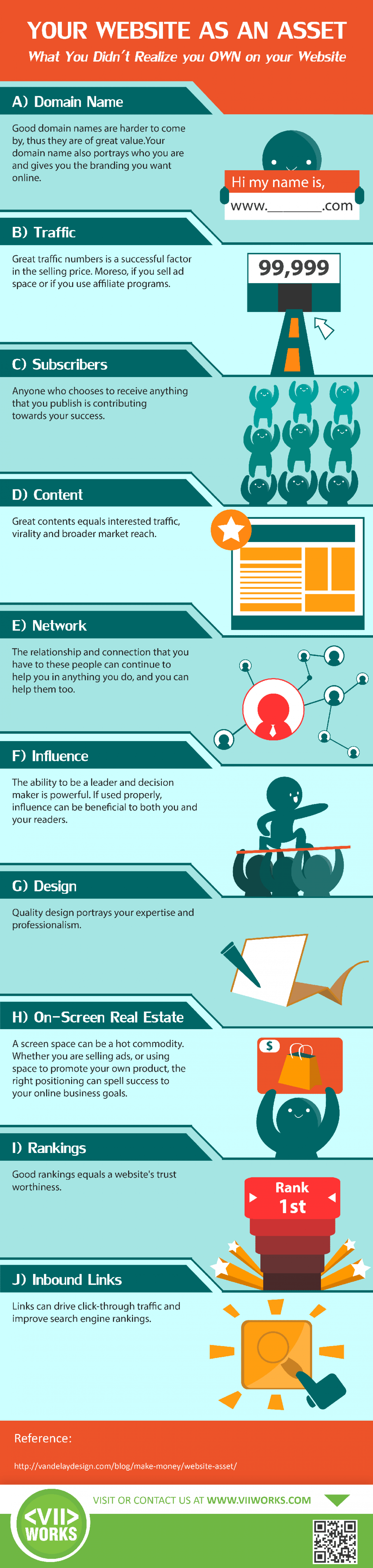 Your Website As An Asset Infographic