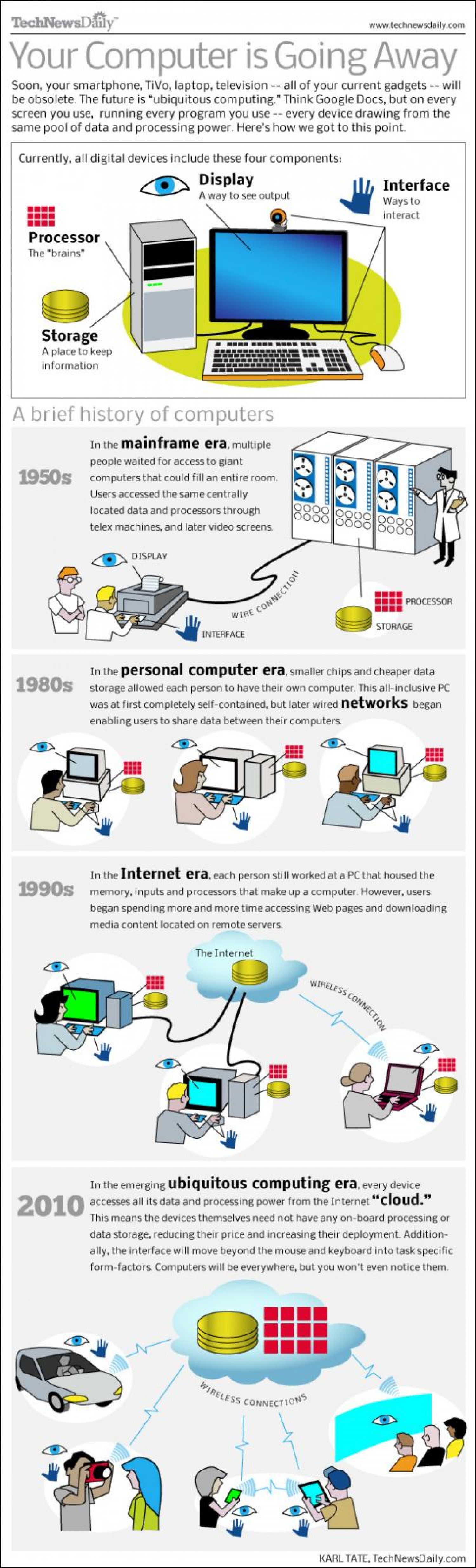 Your Computer is Going Away Infographic
