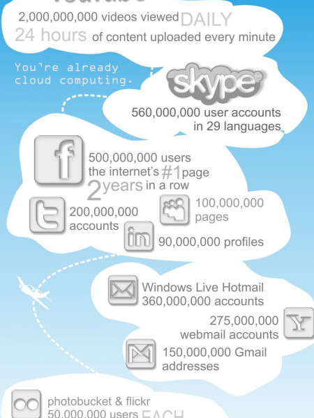You're Already Using the Cloud Infographic
