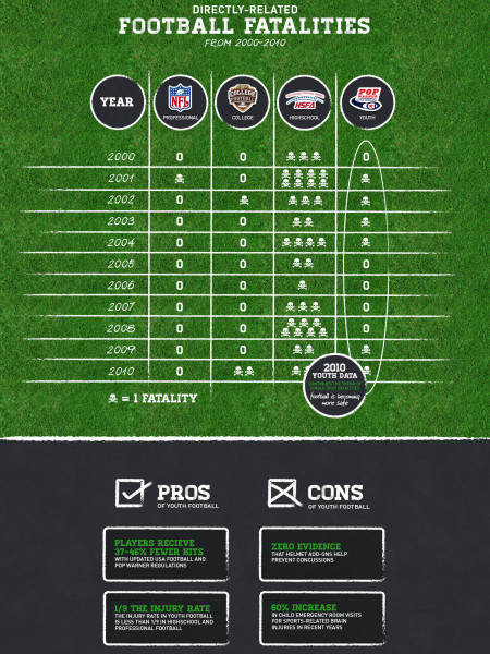 Youth Football Injuries Infographic