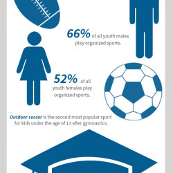 Youth Sport Facts | Visual.ly