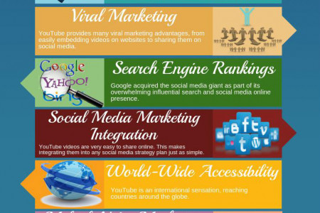 YouTube – Best Marketing Tool For Online Business Infographic