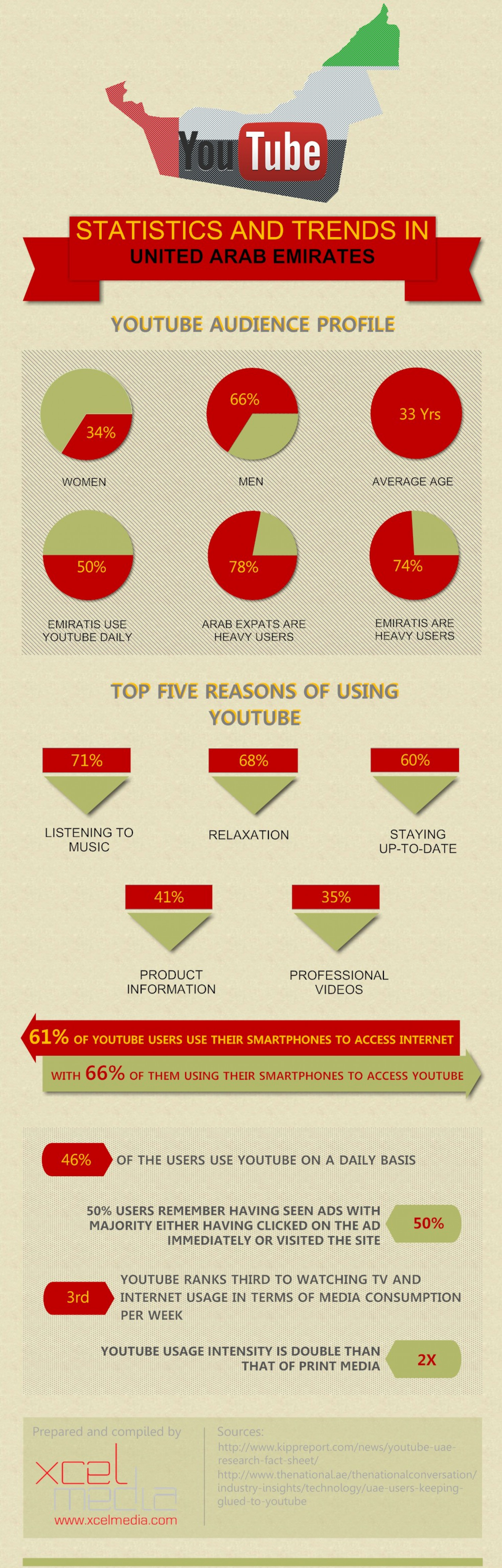 YouTube Consumption in UAE Infographic