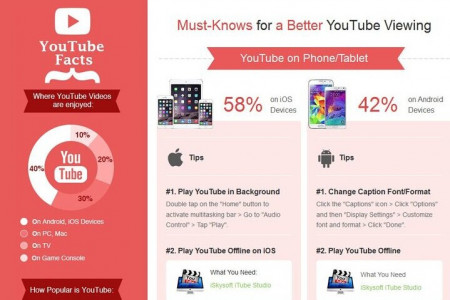 YouTube facts,tips and troubleshootings that you don't know Infographic