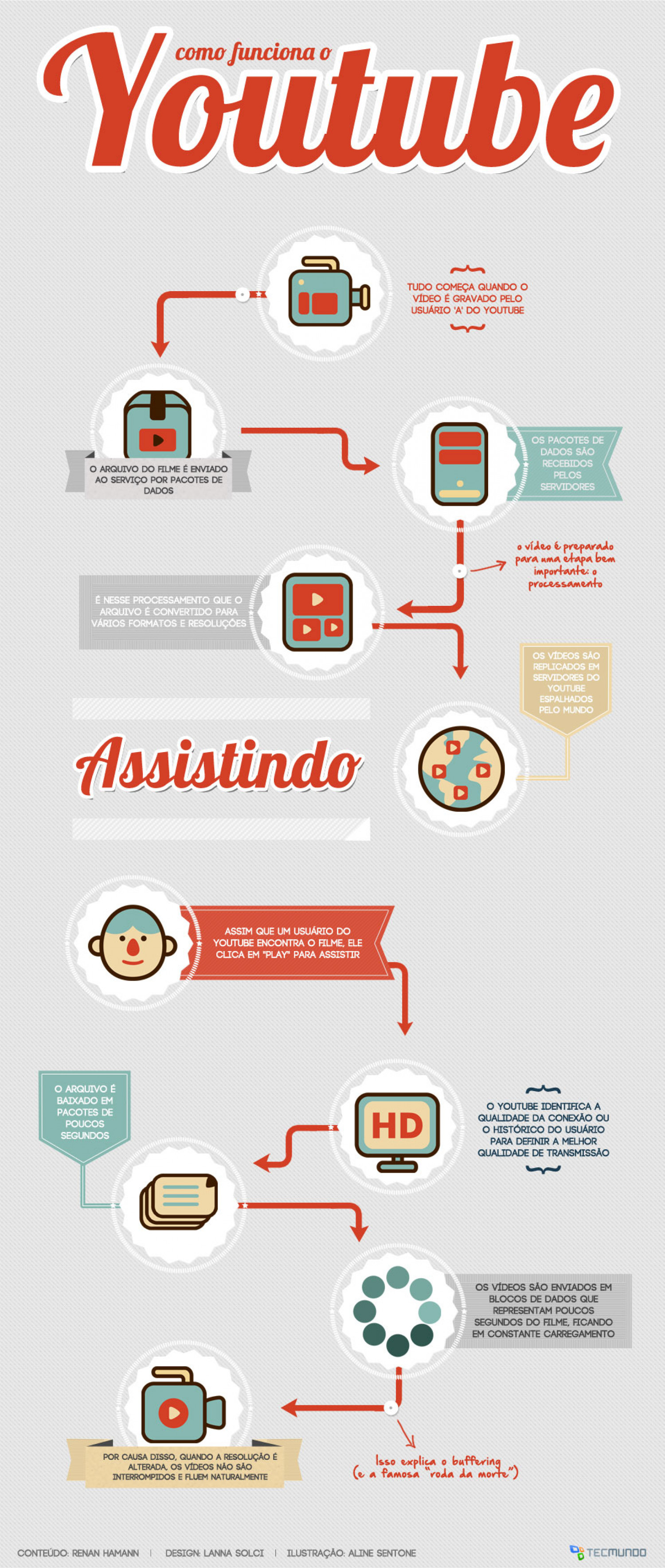 Youtube: How it works? Infographic