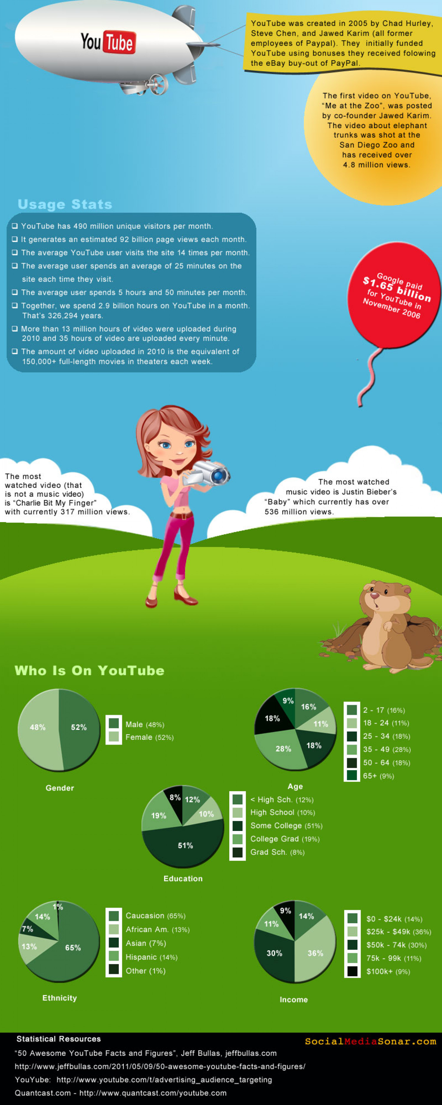 YouTube Infographic Infographic