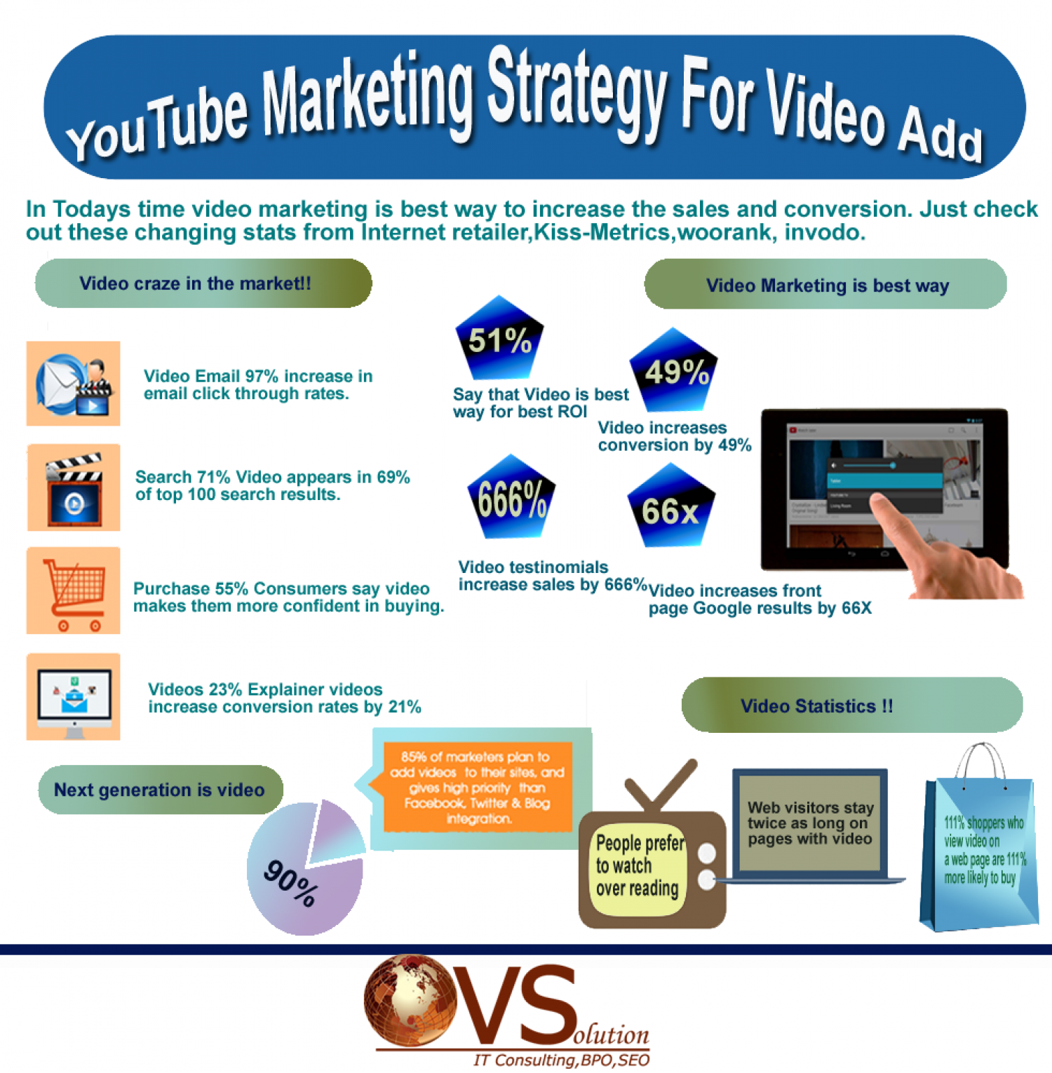 YouTube Marketing Strategy For Video Add Infographic