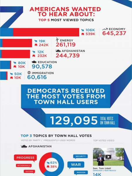 YouTube Town Hall by the Numbers  Infographic