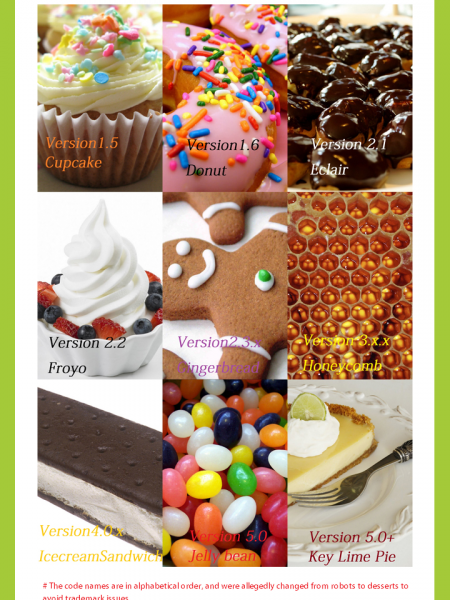 android eclair infographics visual ly visually