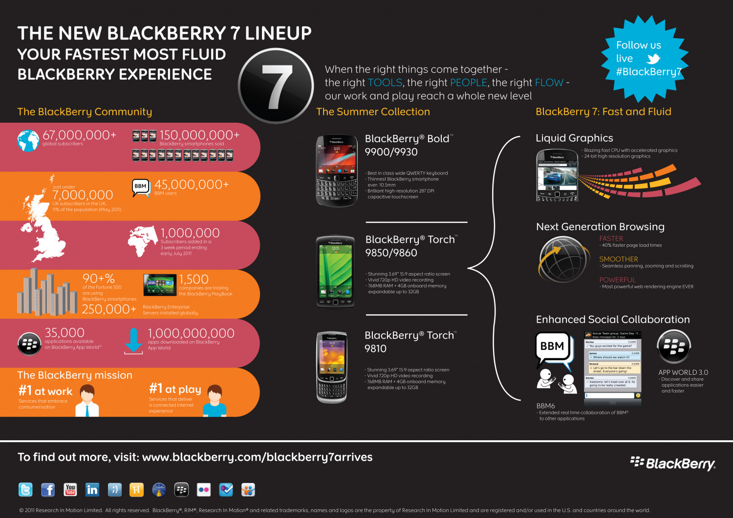 Zabisco Infographics   Design, Creation and Implementation of ... Infographic