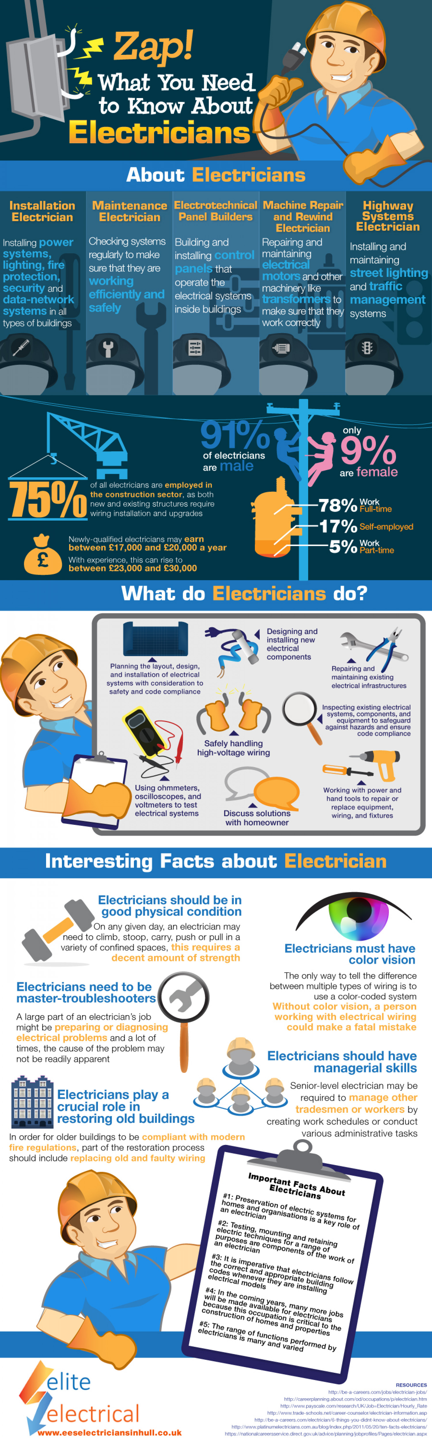 Zap! What You Need to Know About Electricians Infographic