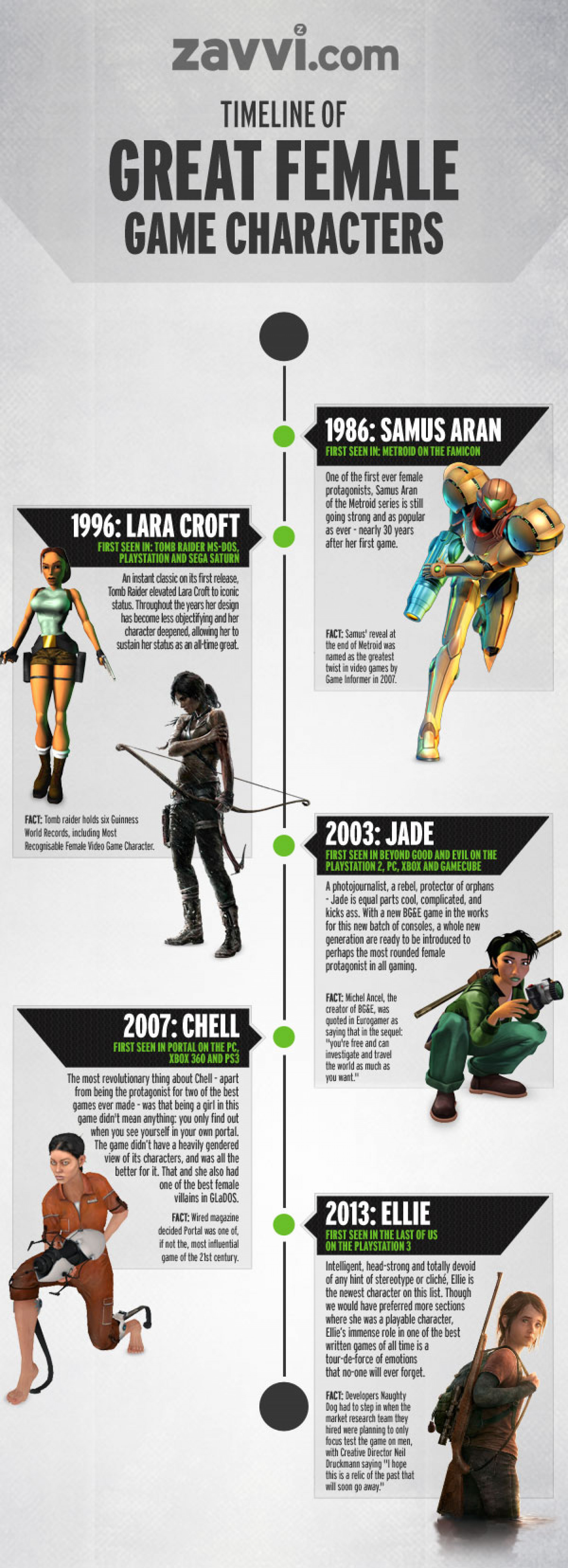 Timeline of Great Game Characters Infographic