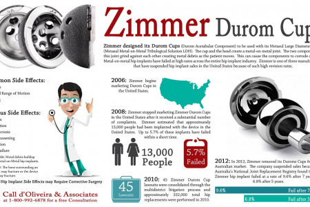 Zimmer Durom Cups Infographic